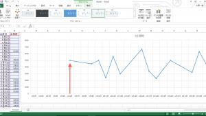 Excel 2013、2010で折れ線グラフのマーカーの位置を横軸の目盛り線上に移動する方法